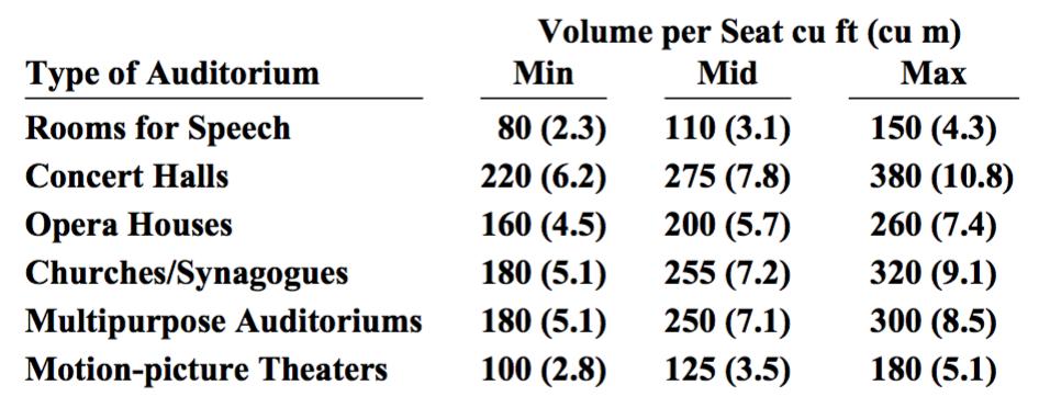 tabel-volume-per-seat
